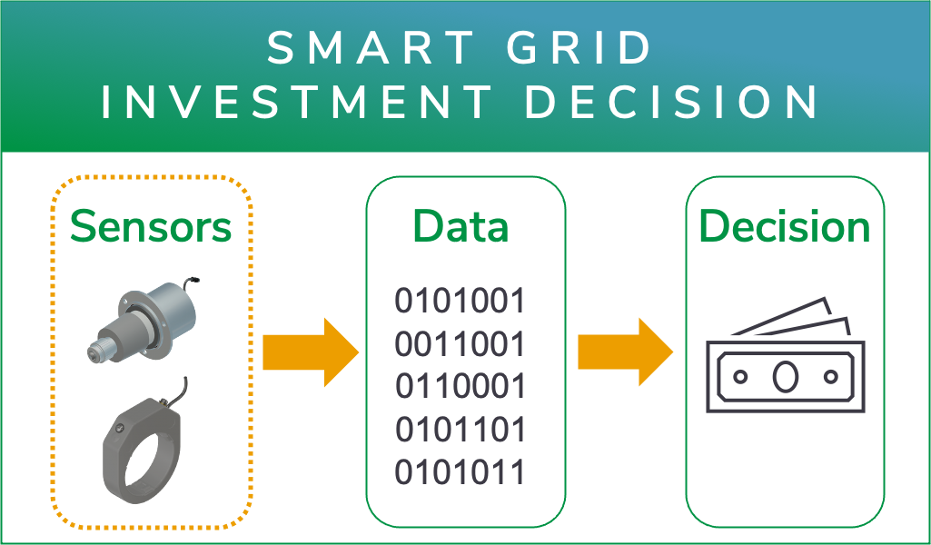 Usecase_Investment decision smart grid